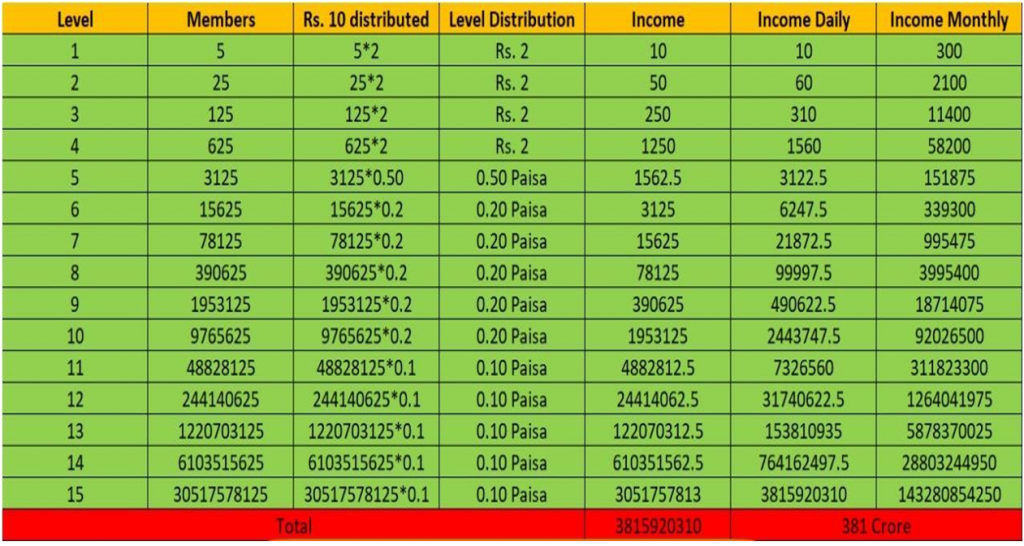 LD BAZAAR : Invest 10 Rs and Get Chance To Earn 50,000 to 1 lakh per month FULL PLAN REVIEW 6